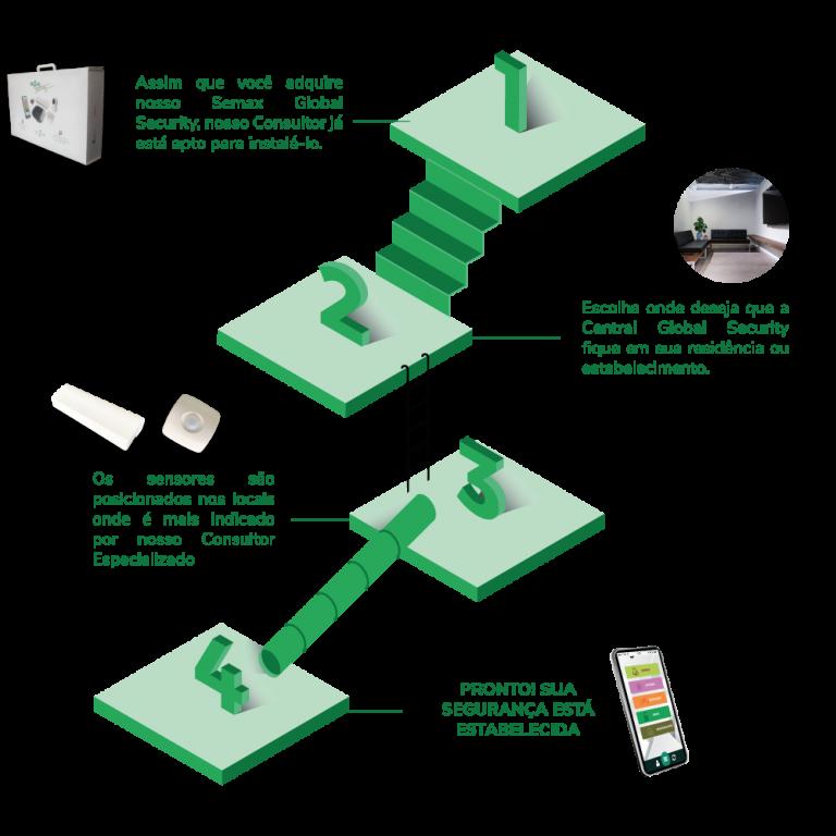 Sistema de alarme de fácil instalação