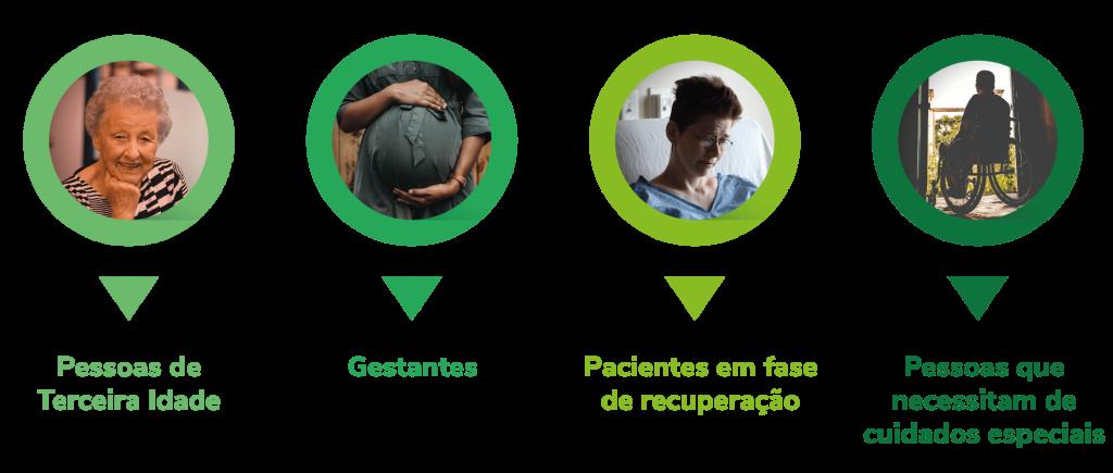 Semax Daily Care - a quem se destina: idosos, gestantes, pessoas com necessidade de cuidados especiais.
