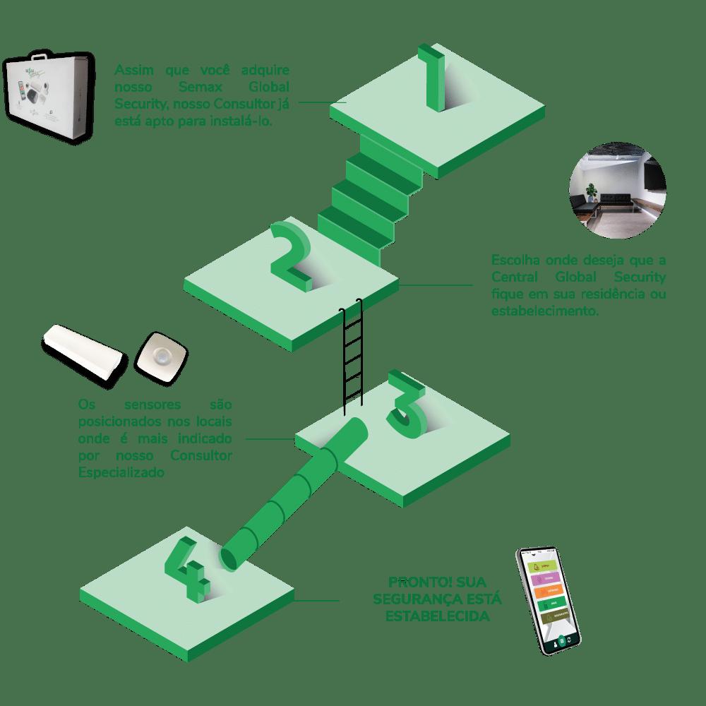 Mais simples que qualquer kit de câmeras de segurança, o Global Security oferece Segurança Eletrônica completa. Simples e fácil de instalar.